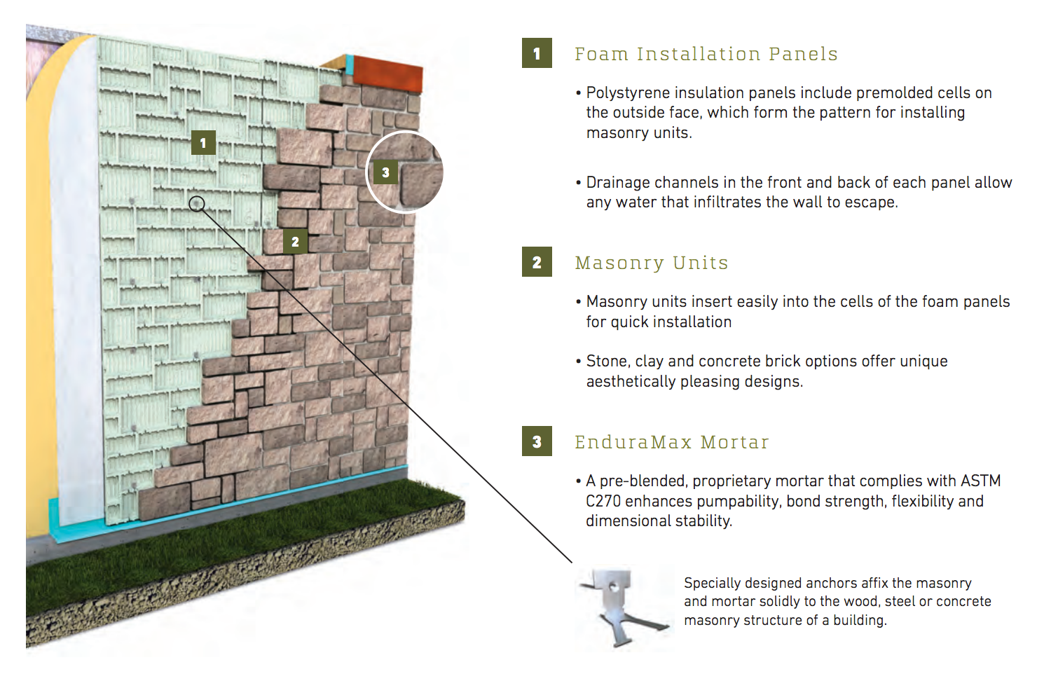 EnduraMax High Performance Wall System - Features