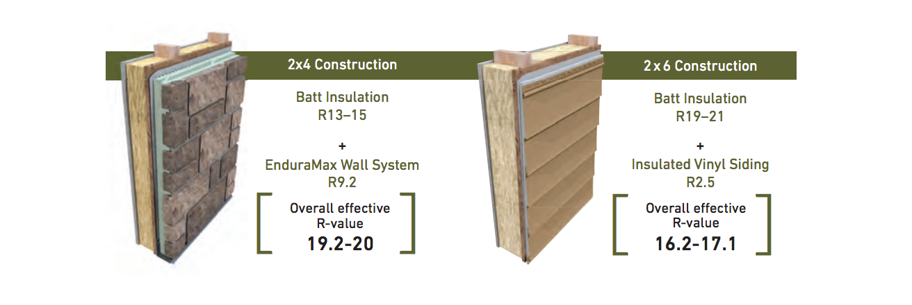 EnduraMax High Performance Wall System - Building Codes