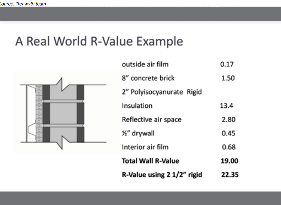 Real World R-Value Example