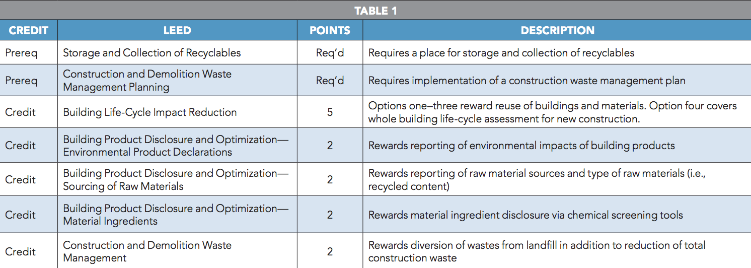 LEED Points & Descriptions