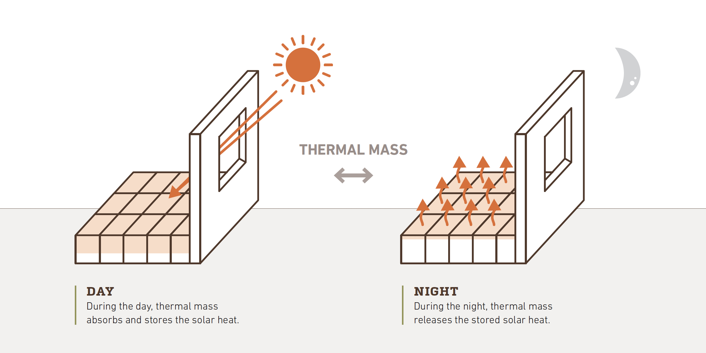 thermal mass stores heat during the day, which is released at night